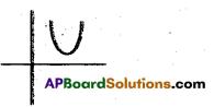 AP 10th Class Maths Bits Chapter 3 Polynomials Bits 8