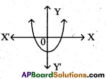 AP 10th Class Maths Bits Chapter 5 Quadratic Equations Bits 1