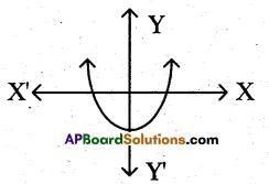 AP 10th Class Maths Bits Chapter 5 Quadratic Equations Bits 3