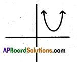 AP 10th Class Maths Bits Chapter 5 Quadratic Equations Bits 4