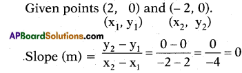 AP 10th Class Maths Bits Chapter 7 Coordinate Geometry with Answers 19
