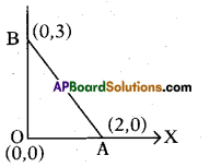 AP 10th Class Maths Bits Chapter 7 Coordinate Geometry with Answers 2