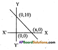 AP 10th Class Maths Bits Chapter 7 Coordinate Geometry with Answers 3