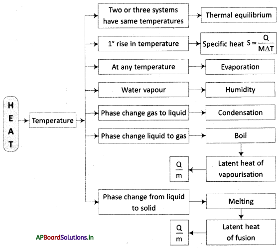 AP Board 10th Class Physical Science Notes Chapter 1 Heat 1
