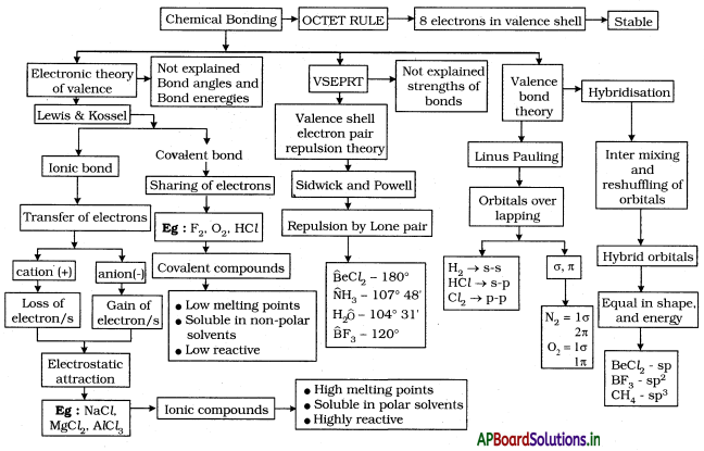 AP Board 10th Class Physical Science Notes Chapter 8 Chemical Bonding 1