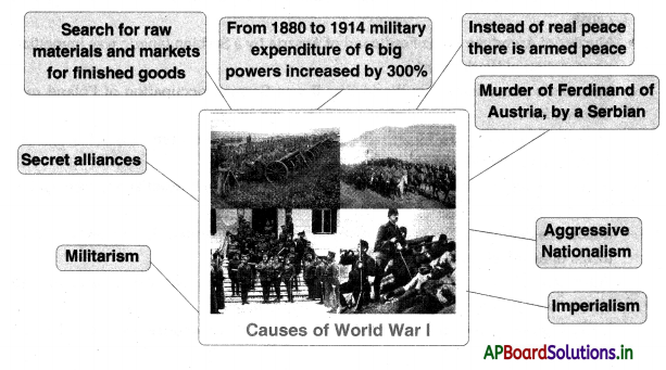 AP Board 10th Class Social Studies Notes Chapter 13 The World Between Wars 1900-1950 Part 1 1