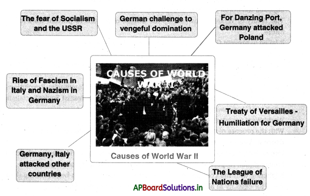 AP Board 10th Class Social Studies Notes Chapter 13 The World Between Wars 1900-1950 Part 1 2