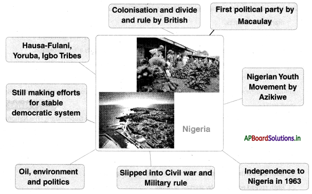 AP Board 10th Class Social Studies Notes Chapter 15 National Liberation Movements in the Colonies 3