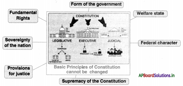 AP Board 10th Class Social Studies Notes Chapter 17 The Making of Independent India's Constitution 1