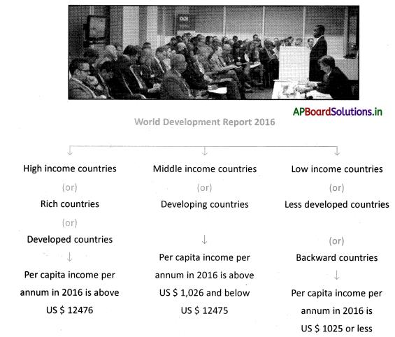 AP Board 10th Class Social Studies Notes Chapter 2 Ideas of Development 2