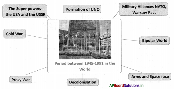 AP Board 10th Class Social Studies Notes Chapter 20 Post – War World and India 1