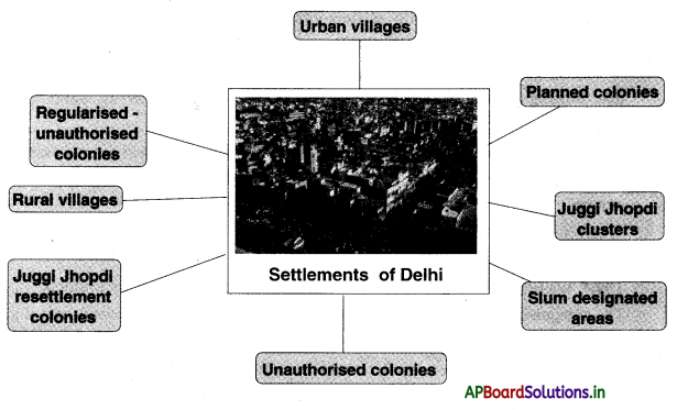 AP Board 10th Class Social Studies Notes Chapter 7 People and Settlement 1
