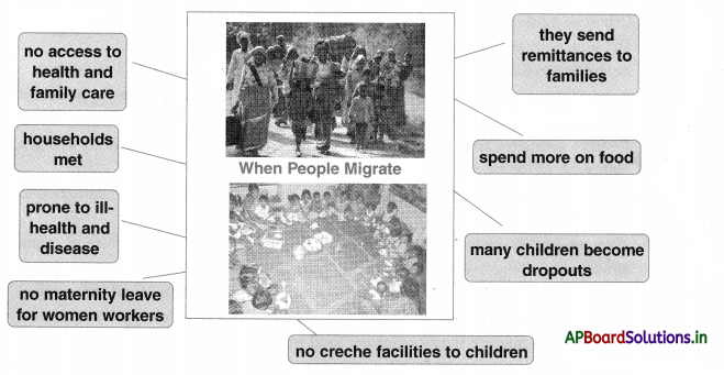 AP Board 10th Class Social Studies Notes Chapter 8 People and Migration 2