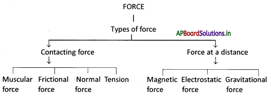 AP Board 8th Class Physical Science Notes Chapter 1 Force 1