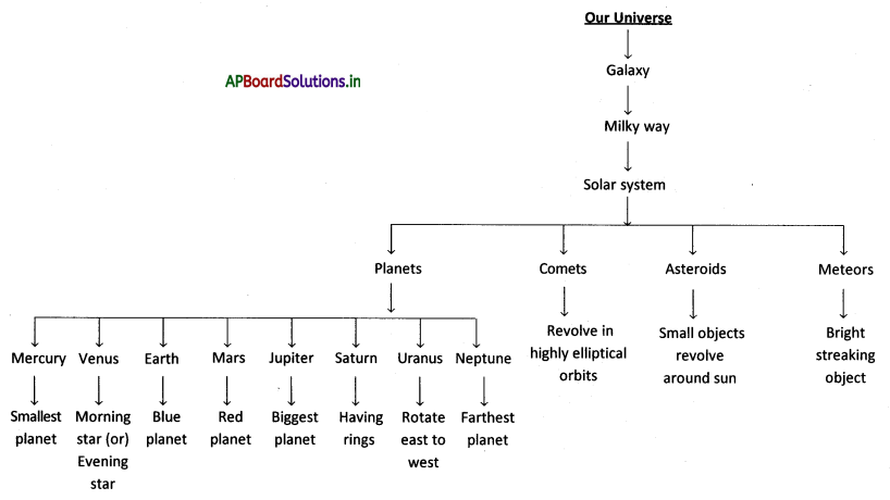 AP Board 8th Class Physical Science Notes Chapter 12 Stars and the Solar System 1