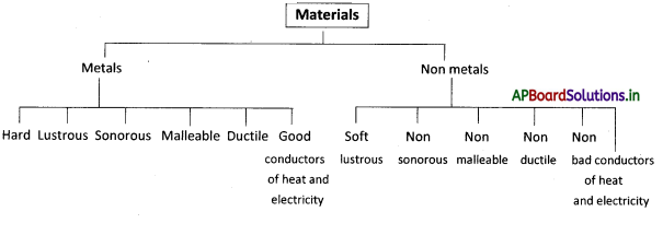 AP Board 8th Class Physical Science Notes Chapter 5 Metals and Non-Metals 1