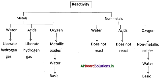 AP Board 8th Class Physical Science Notes Chapter 5 Metals and Non-Metals 2
