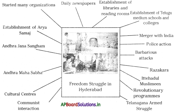 AP Board 8th Class Social Studies Notes Chapter 12 Freedom Movement in Hyderabad State 1