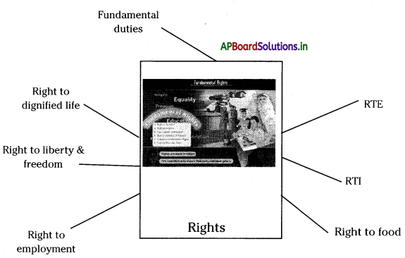 AP Board 8th Class Social Studies Notes Chapter 18 Rights Approach to Development 1