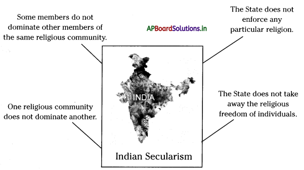 AP Board 8th Class Social Studies Notes Chapter 20 Understanding Secularism 1