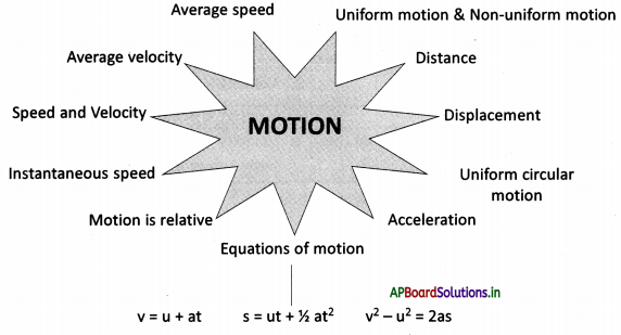 AP Board 9th Class Physical Science Notes Chapter 1 Motion 1