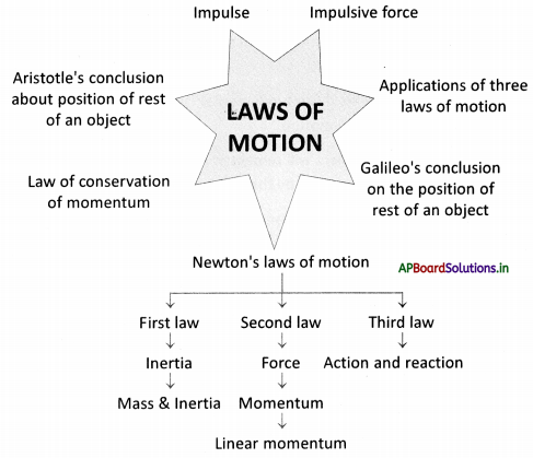 AP Board 9th Class Physical Science Notes Chapter 2 Laws of Motion 1