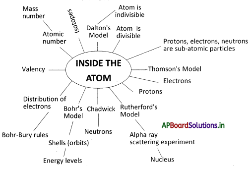 AP Board 9th Class Physical Science Notes Chapter 5 What is inside the Atom 1