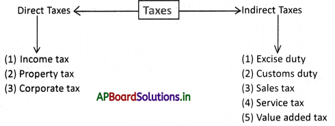 AP Board 9th Class Social Studies Notes Chapter 11 The Government Budget and Taxation 1