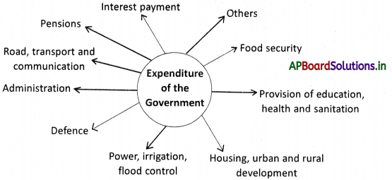 AP Board 9th Class Social Studies Notes Chapter 11 The Government Budget and Taxation 2