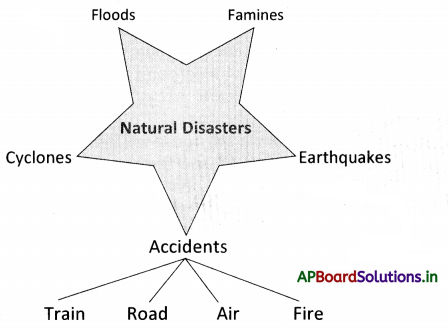 AP Board 9th Class Social Studies Notes Chapter 23 Disaster Management 1