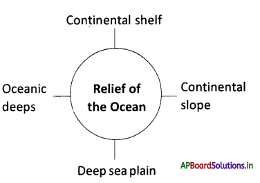 AP Board 9th Class Social Studies Notes Chapter 3 Hydrosphere 2