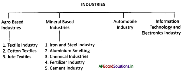 AP Board 9th Class Social Studies Notes Chapter 7 Industries in India 1