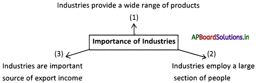 AP Board 9th Class Social Studies Notes Chapter 7 Industries in India 2