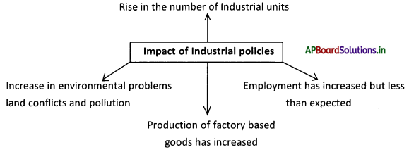 AP Board 9th Class Social Studies Notes Chapter 7 Industries in India 3