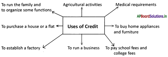 AP Board 9th Class Social Studies Notes Chapter 9 Credit in the Financial System 2