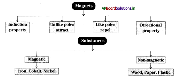 AP Board 6th Class Science Notes Chapter 6 Fun with Magnets 1