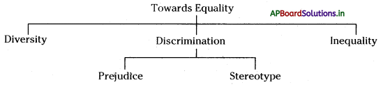 AP Board 6th Class Social Studies Notes Chapter 12 Towards Equality 1