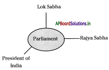 AP Board 7th Class Social Studies Notes Chapter 16 Making of Laws in the State Assembly 1