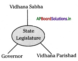 AP Board 7th Class Social Studies Notes Chapter 16 Making of Laws in the State Assembly 2