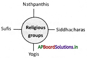 AP Board 7th Class Social Studies Notes Chapter 21 Devotional Paths to the Divine 3