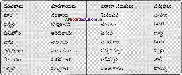 AP Board 6th Class Telugu Solutions Chapter 2 తృప్తి 19