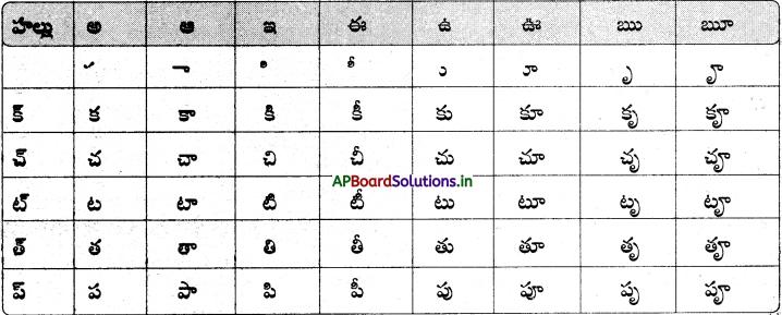 AP Board 6th Class Telugu Solutions Chapter 2 తృప్తి 4