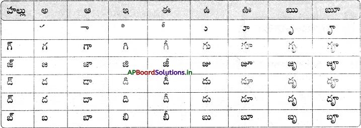 AP Board 6th Class Telugu Solutions Chapter 2 తృప్తి 6