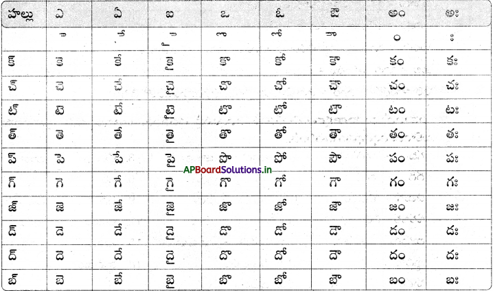 AP Board 6th Class Telugu Solutions Chapter 2 తృప్తి 8