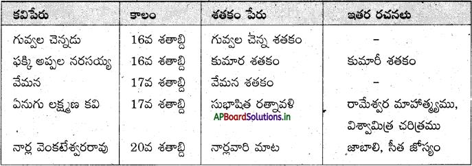 AP Board 7th Class Telugu Solutions Chapter 4 మేలిమి ముత్యాలు 2