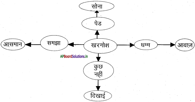 AP 7th Class Hindi Important Questions Chapter 5 आसमान गिरा 1