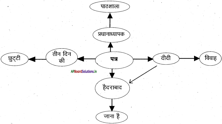 AP 7th Class Hindi Important Questions Chapter 6 छुट्टी पत्र 2