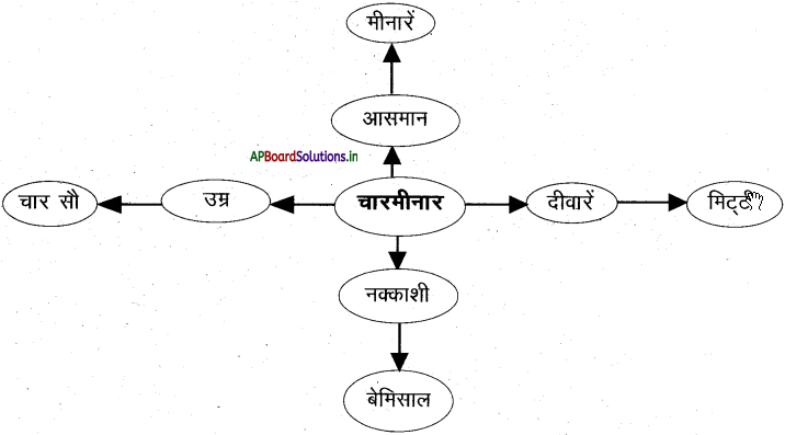 AP 7th Class Hindi Important Questions Chapter 7 चारमीनार 1