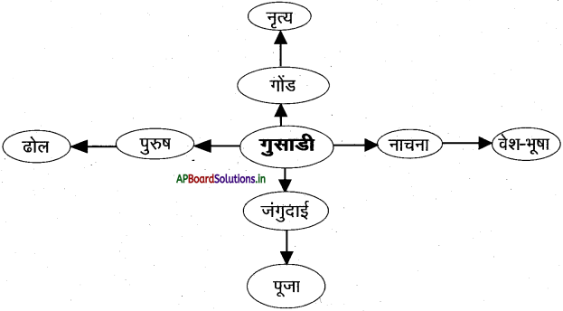 AP 7th Class Hindi Important Questions Chapter 9 गुसाडी 1