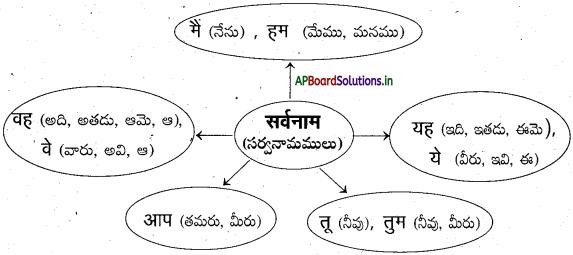AP Board 7th Class Hindi Solutions Chapter 8 हमारे त्यौहार 5